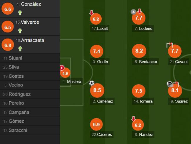 乌拉圭球员。评分