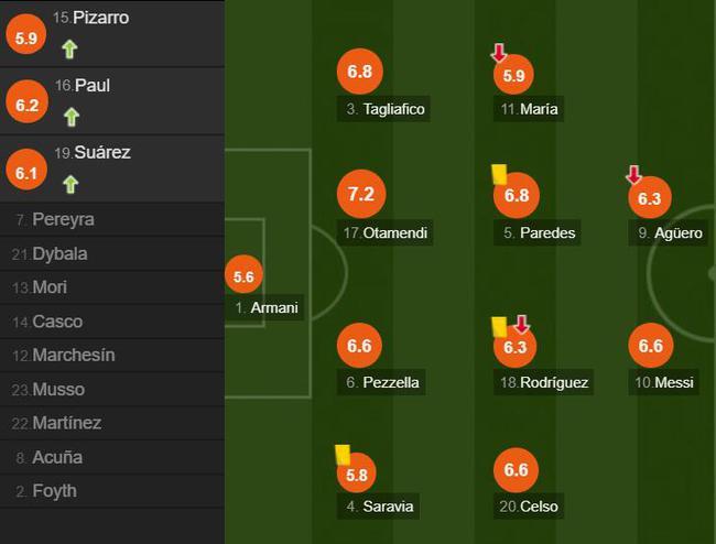 阿根廷球员。评分