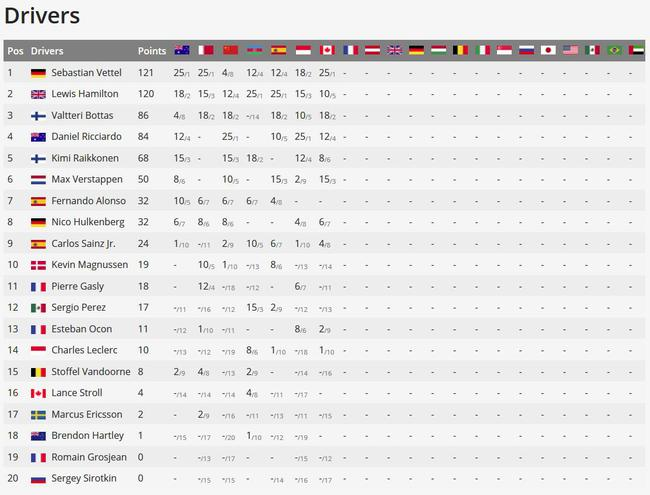F1加拿大站后车手积分榜