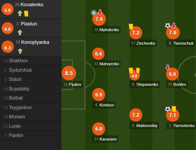 乌克兰球员评分