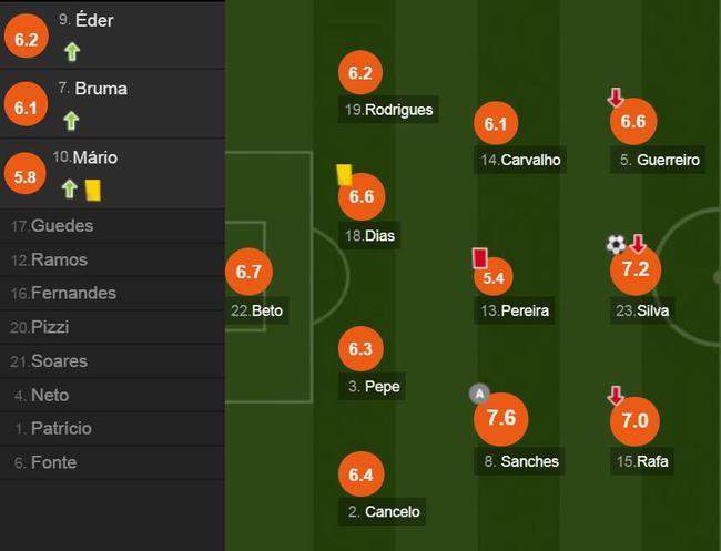 葡萄牙球员评分