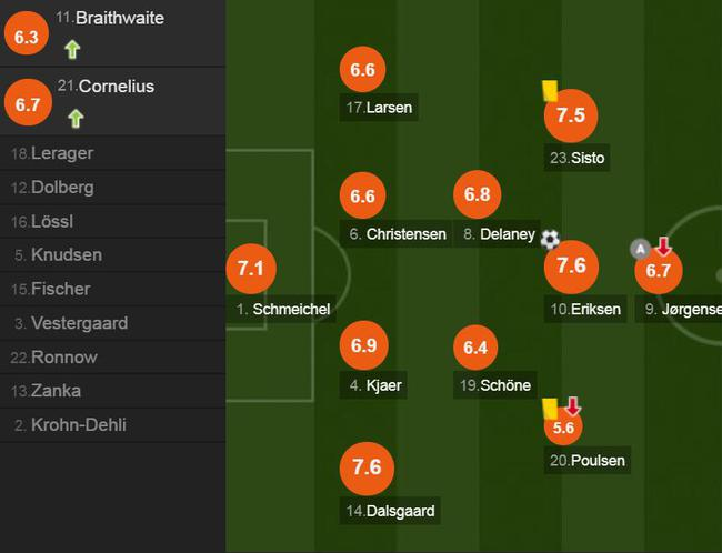 丹麦球员评分