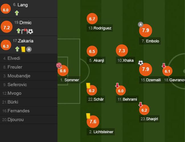 瑞士球员评分