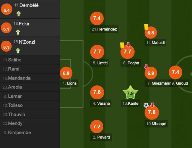 法国球员评分