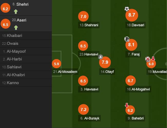沙特球员评分