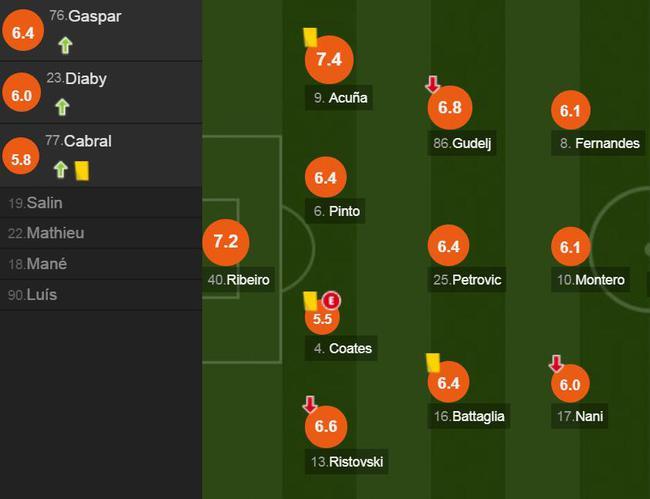 葡萄牙体育球员评分