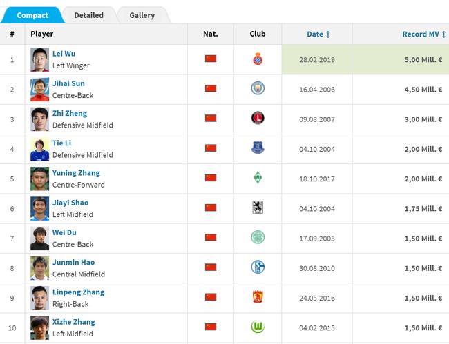 中国球员历史身价榜