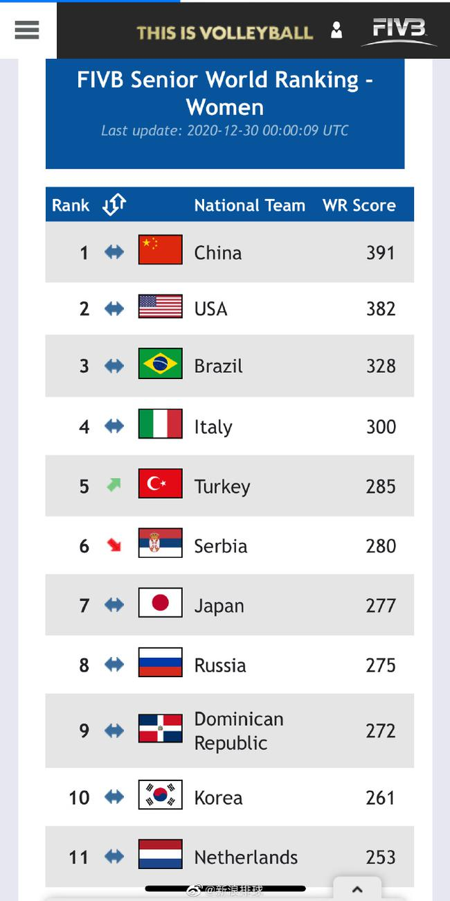 中国女排锁定年终世界第一 美国巴西分列二三名