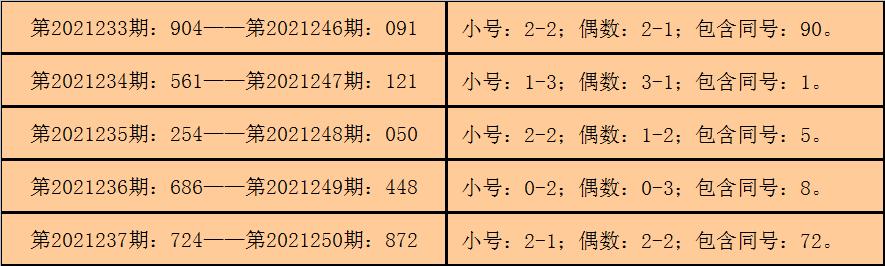 251期钱哥福彩3D预测奖号:杀号分析