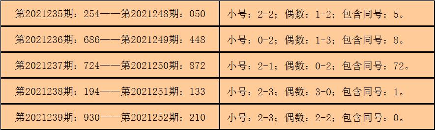 253期钱哥福彩3D预测奖号:重号1还有机会