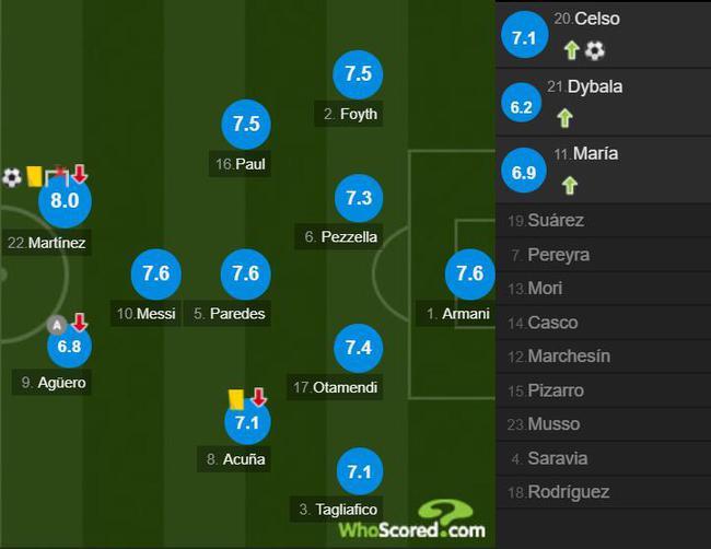 阿根廷球员评分