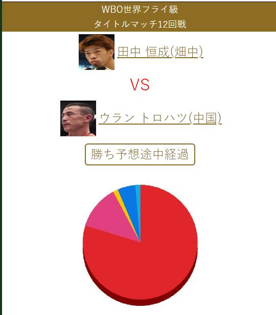 日本拳迷预测