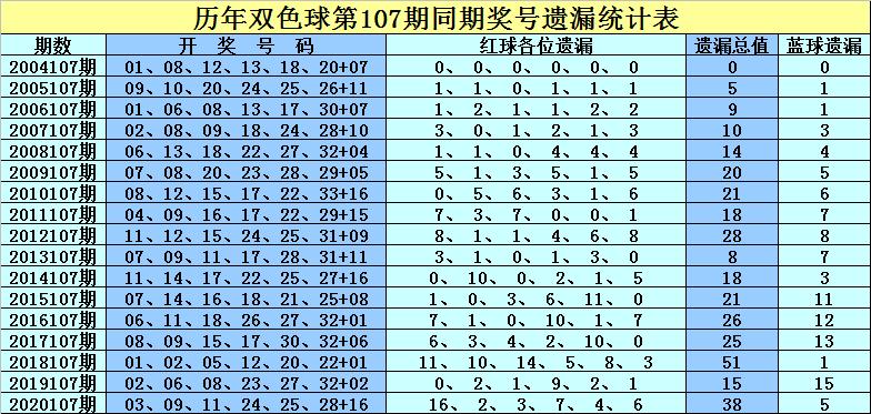 107期孔阳双色球预测奖号:红球杀7码推荐