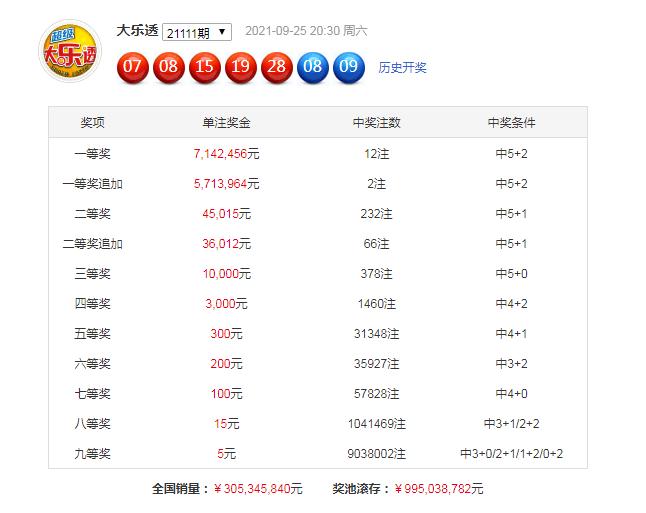 112期黄欢大乐透预测奖号:后区5码参考