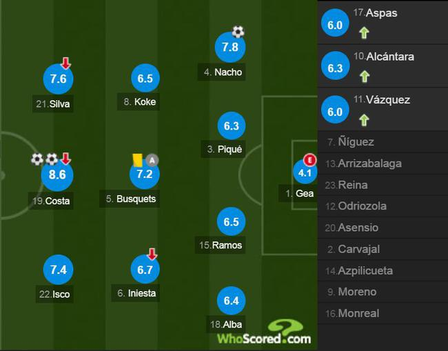 西班牙球员评分