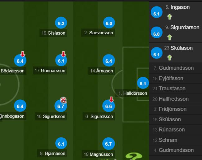 冰岛队员评分