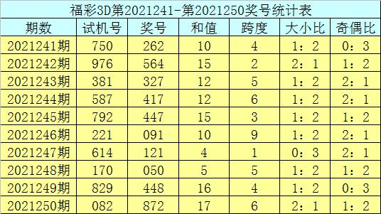 251期庄德福彩3D预测奖号:组选6码推荐