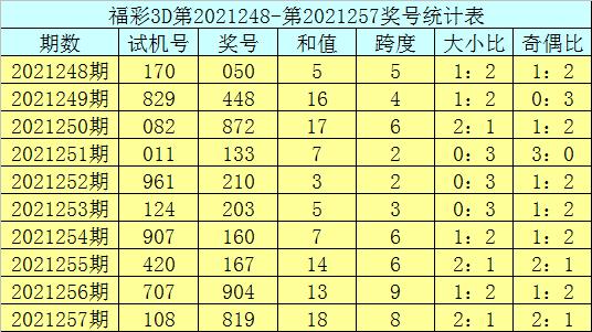 258期庄德福彩3D预测奖号:直选复式参考