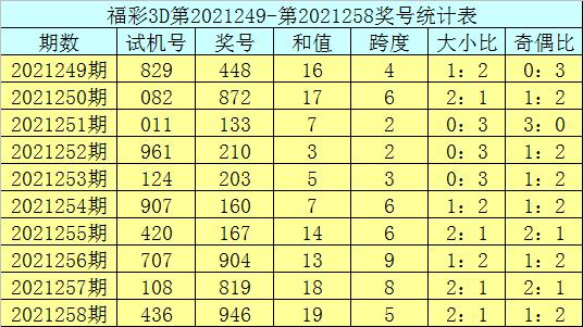 259期庄德福彩3D预测奖号:15注组选参考
