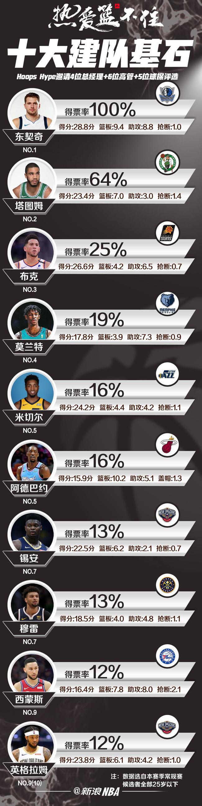美媒邀15位NBA高管票选建队基石 东契奇获全票