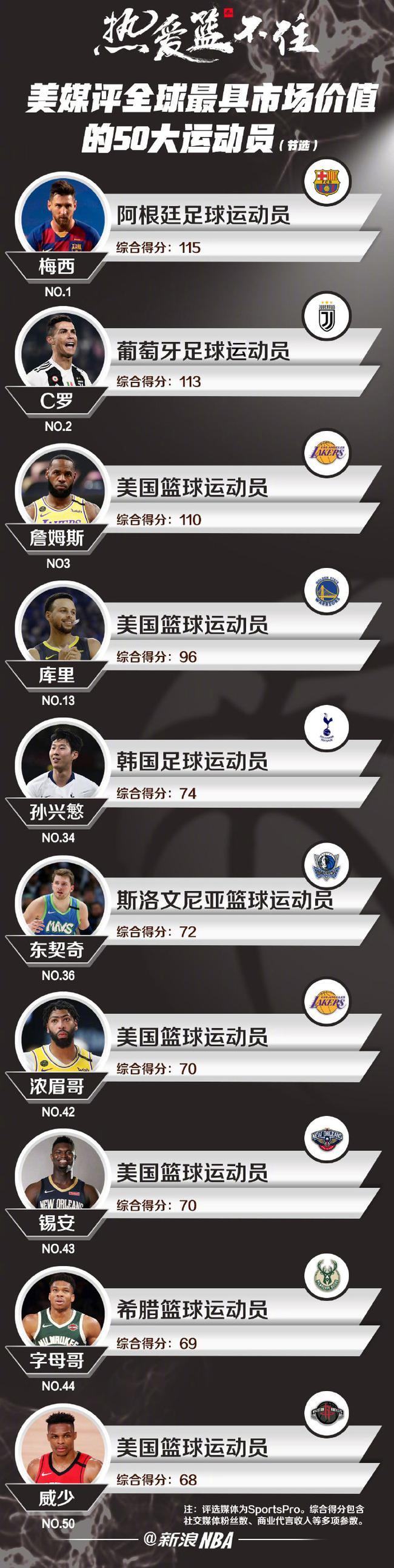 全球最具市场价值运动员:詹皇第三 NBA7人上榜
