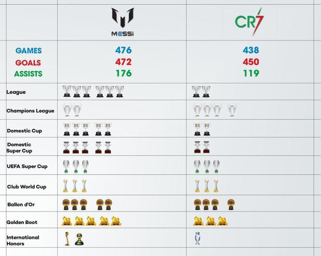 梅西与C罗这9年来的数据荣誉对比