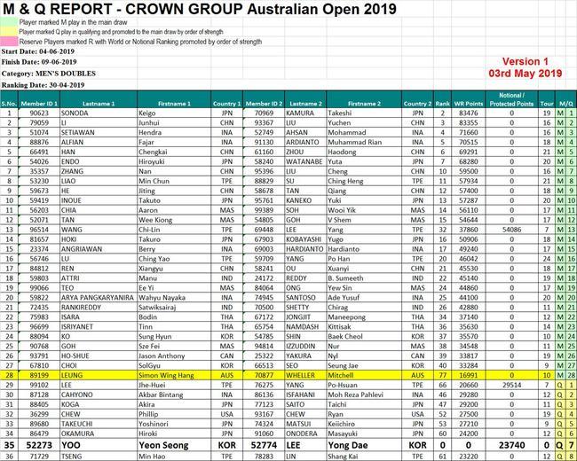 澳大利亚公开赛男双报名名单