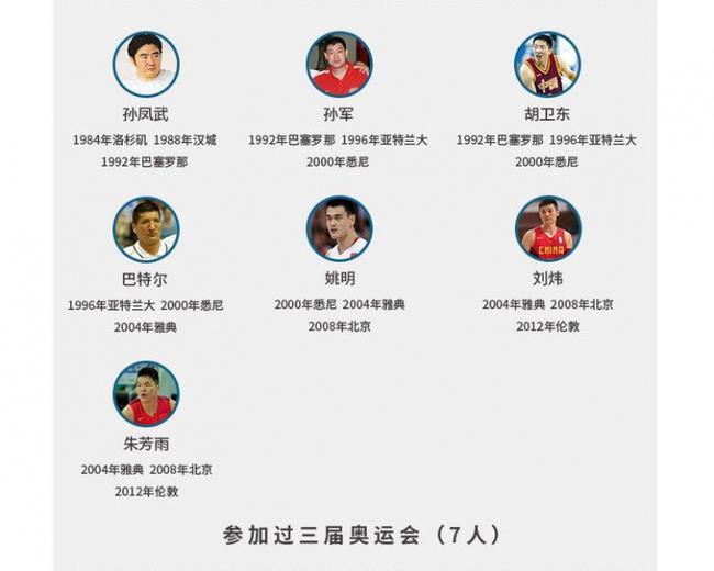 中国男篮奥运英雄榜:四届元老易建联