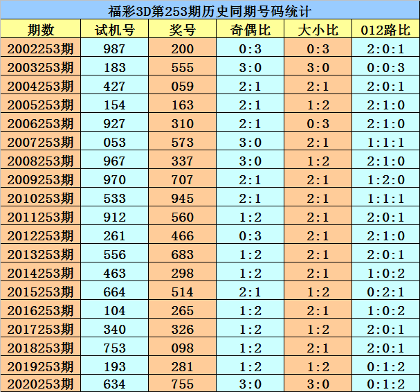 253期花荣福彩3D预测奖号:历史同期分析