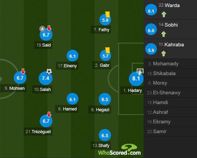 埃及球员评分