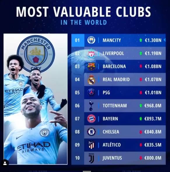 最新俱乐部身价榜