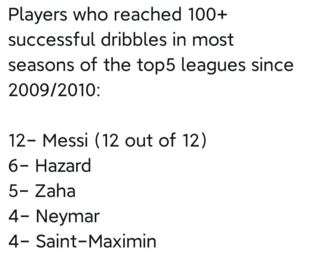 梅西创神级纪录!连续12季过人100+ C罗数据挂0