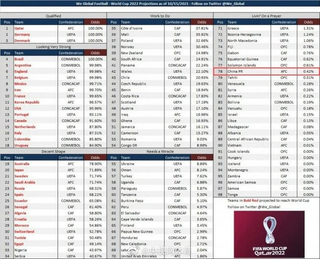 国足晋级世界杯概率仅为0.42% 12强赛四战仅一胜