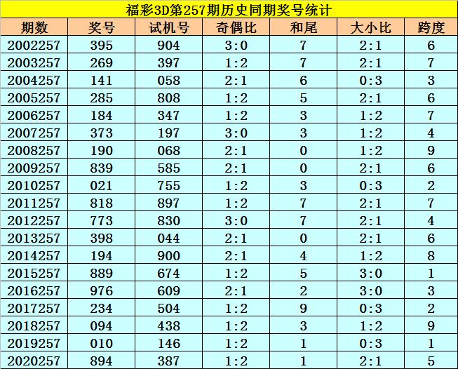 257期李太阳福彩3D预测奖号:奇偶分析