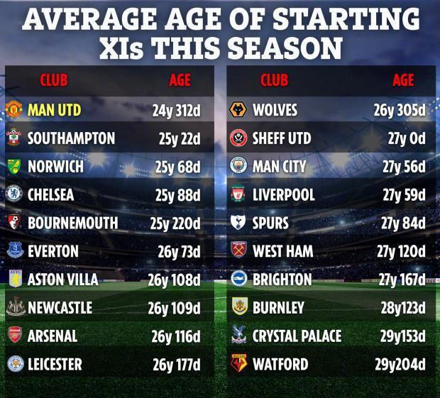 前4轮各队首发平均年纪