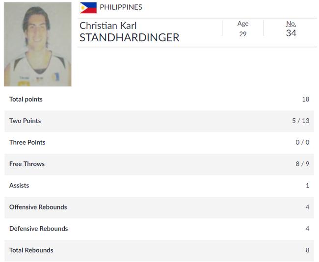红队击败的是菲律宾二队+克拉克森?大错特错