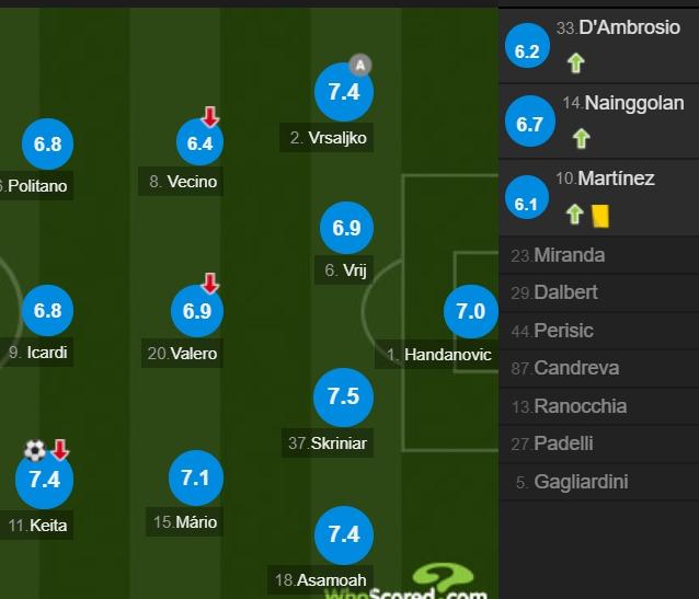 国际米兰队员评分