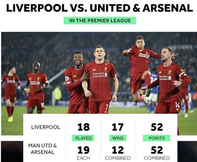 利物浦的积分=阿森纳+曼联