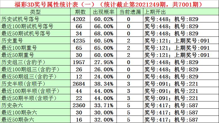 250期石飞福彩3D预测奖号:六码组选复式参考