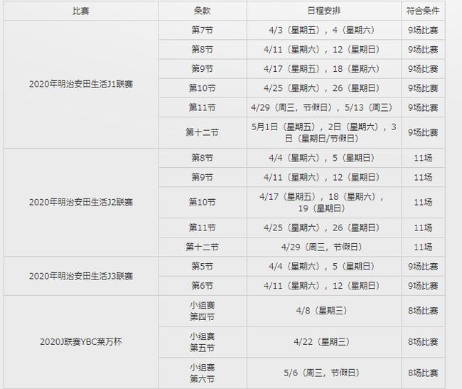 【博狗扑克】J联赛官方:原定4月3重启的比赛继续推迟 时间待定