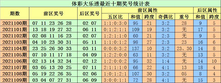 110期小易大乐透预测奖号:首尾间距分析