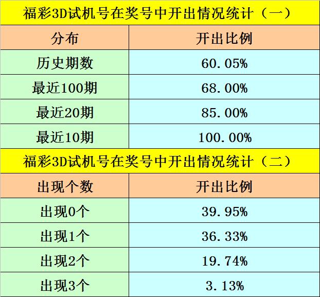 255期阿旺福彩3D预测奖号:六码组六参考