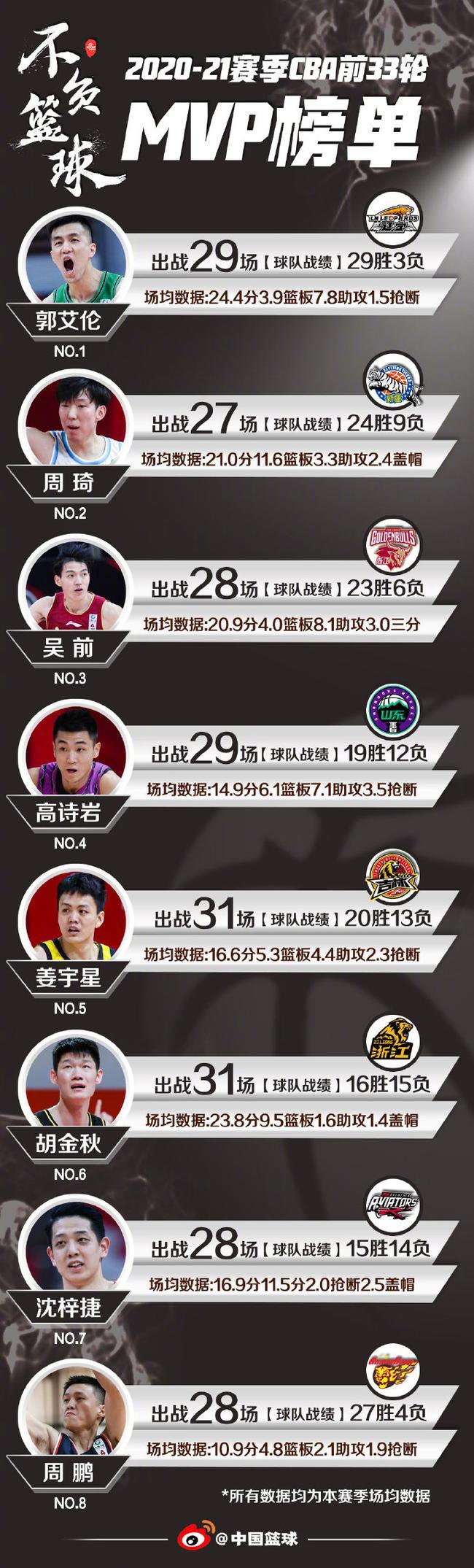 CBA最新MVP榜:郭艾伦第一 周琦吴前紧随其后