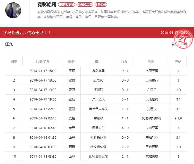 竞彩皓哥中任九张益浩10中10 2人回报破3000%