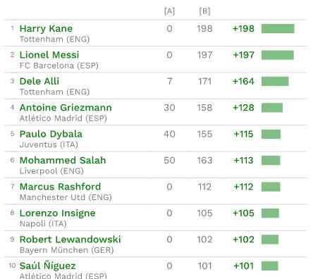 球员转会纯收入价值排行:梅西第2 C罗未进前50
