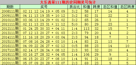 111期彩侠大乐透预测奖号:质合比分析