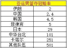 亚运男篮夺冠赔率:中国队1赔2.4紧随
