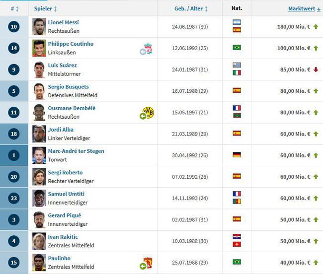 豪门身价排行榜:巴萨超10亿居首 皇马=2个利物浦