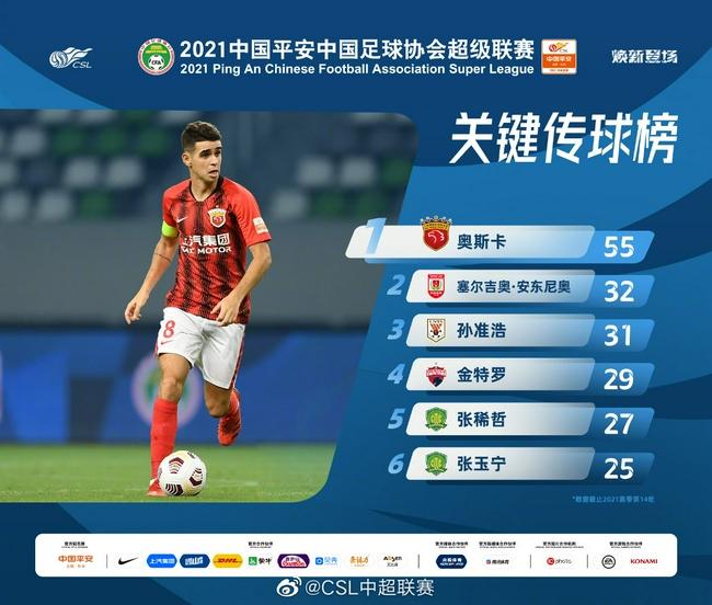 中超官方发布关键传球榜:奥斯卡55次遥遥领先