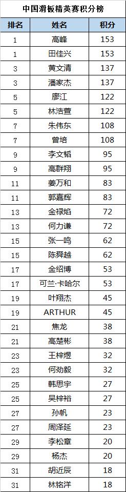 中国滑板精英赛总积分榜:高峰田佳兴领跑男子组